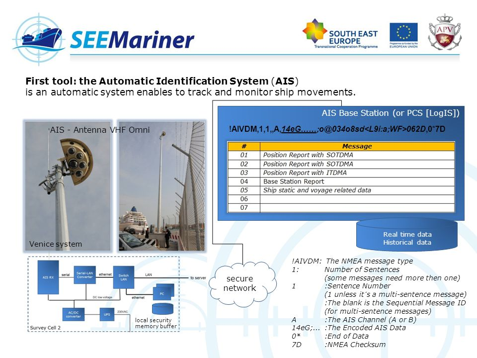 Automatic Identification System (AIS) AIS message example: «static and voyage data relating to the ship AIS Dangerous Goods Categories: