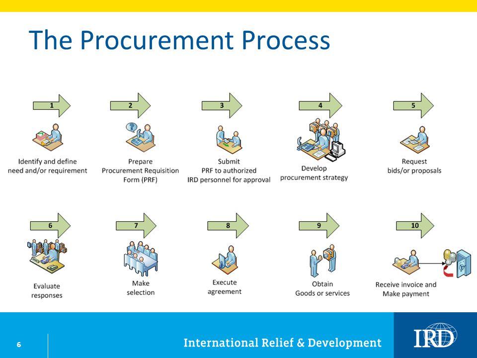 6 The Procurement Process