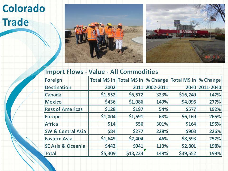 Colorado Trade