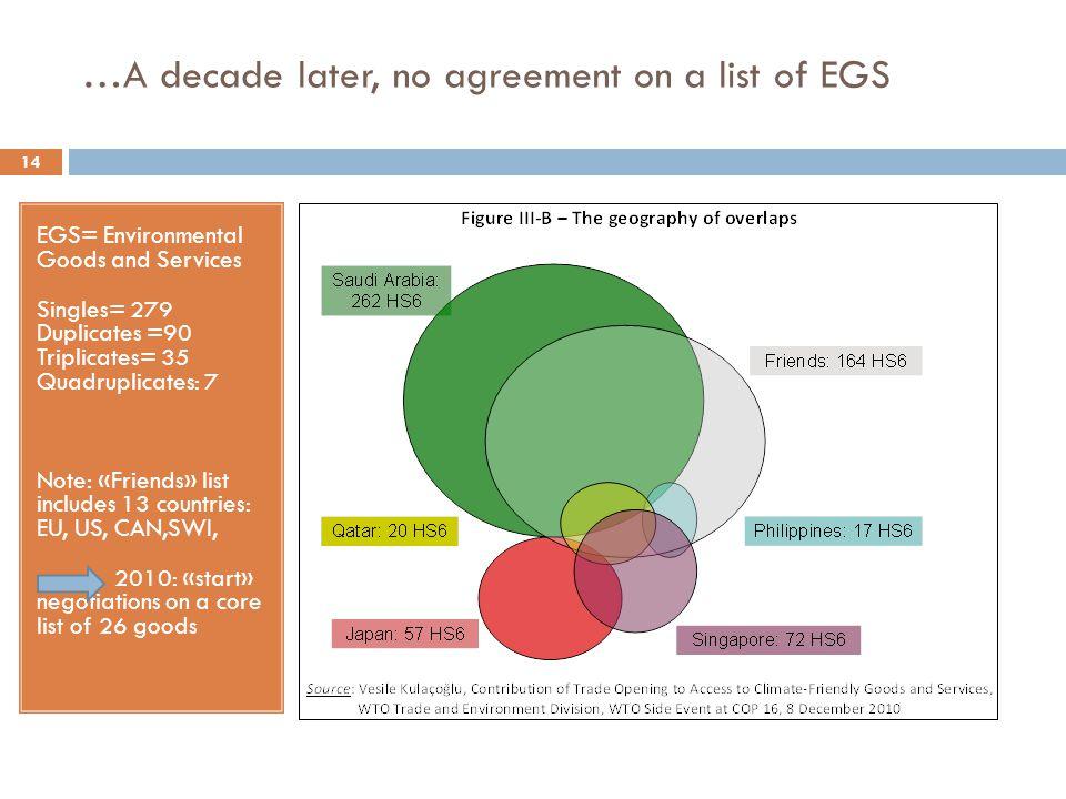 …A decade later, no agreement on a list of EGS 14 EGS= Environmental Goods and Services Singles= 279 Duplicates =90 Triplicates= 35 Quadruplicates: 7