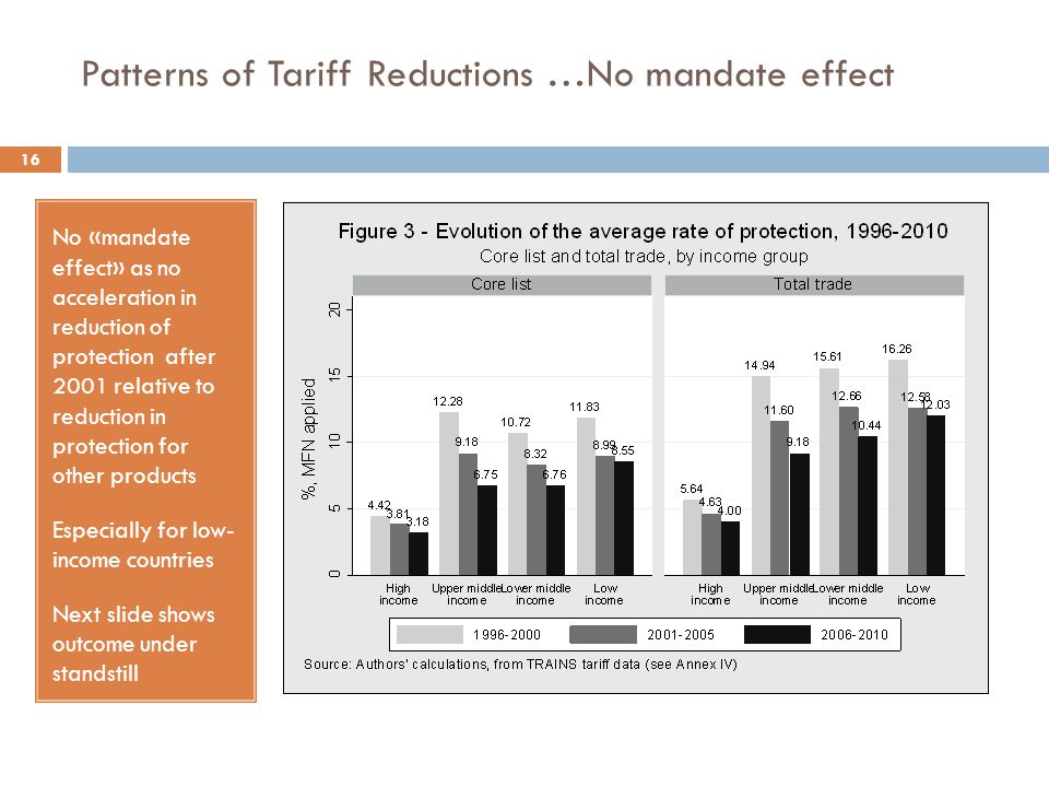 Patterns of Tariff Reductions …No mandate effect 16 No «mandate effect» as no acceleration in reduction of protection after 2001 relative to reduction