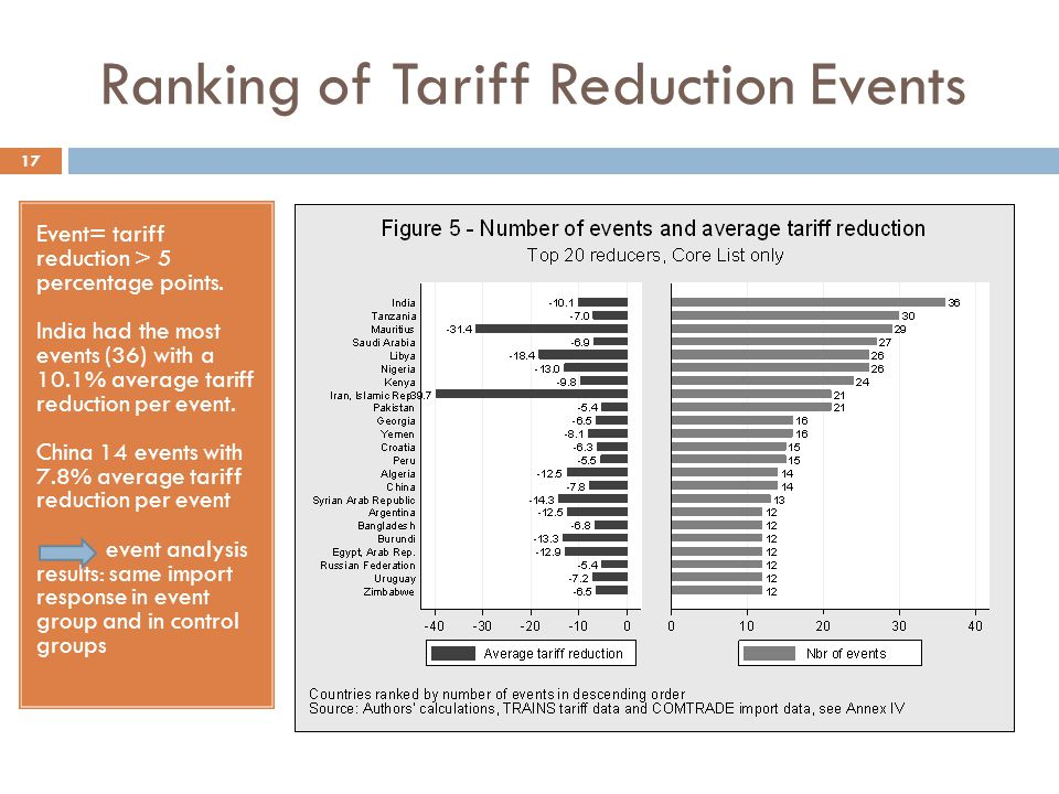 Ranking of Tariff Reduction Events 17 Event= tariff reduction > 5 percentage points. India had the most events (36) with a 10.1% average tariff reduct
