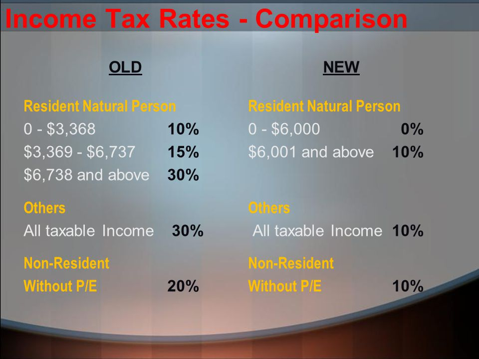 Income Tax Rates - Comparison OLD Resident Natural Person 0 - $3,36810% $3,369 - $6,73715% $6,738 and above30% Others All taxable Income 30% Non-Resident Without P/E 20% NEW Resident Natural Person 0 - $6,000 0% $6,001 and above10% Others All taxable Income10% Non-Resident Without P/E 10%