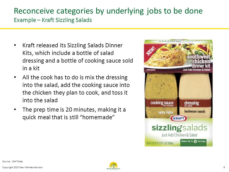Kraft released its Sizzling Salads Dinner Kits, which include a bottle of salad dressing and a bottle of cooking sauce sold in a kit All the cook has to do is mix the dressing into the salad, add the cooking sauce into the chicken they plan to cook, and toss it into the salad The prep time is 20 minutes, making it a quick meal that is still homemade Copyright 2013 New Markets Advisors8 Reconceive categories by underlying jobs to be done Example – Kraft Sizzling Salads Source: USA Today
