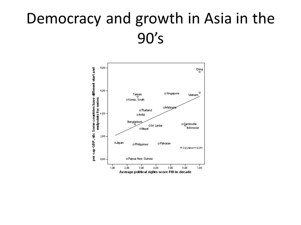 Democracy and growth in Asia in the 90s