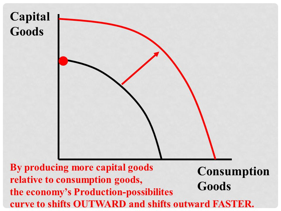 Capital Goods Consumption Goods By producing more capital goods relative to consumption goods, the economys Production-possibilites curve to shifts OUTWARD and shifts outward FASTER.