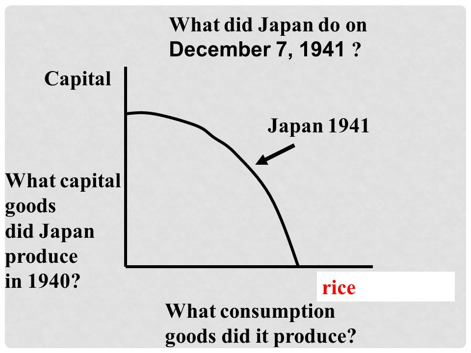 Capital Consumption Japan 1941 What capital goods did Japan produce in 1940.