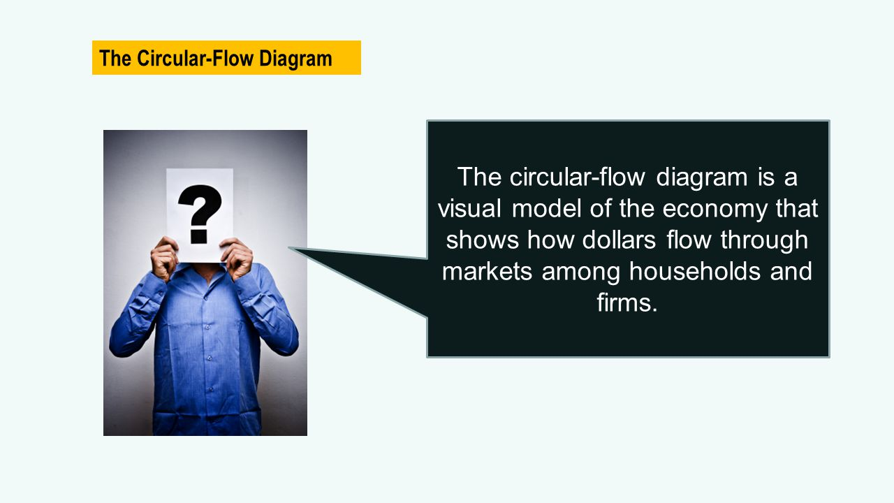The Circular-Flow Diagram The circular-flow diagram is a visual model of the economy that shows how dollars flow through markets among households and