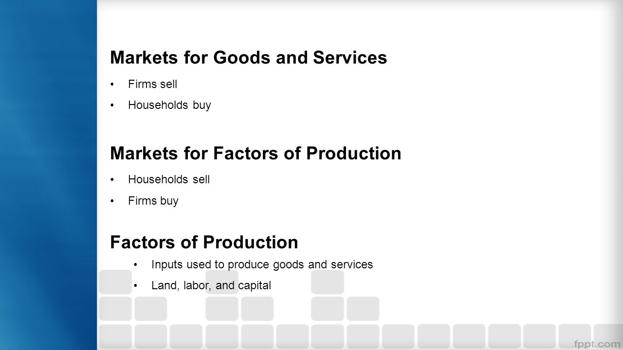 Markets for Goods and Services Firms sell Households buy Markets for Factors of Production Households sell Firms buy Factors of Production Inputs used
