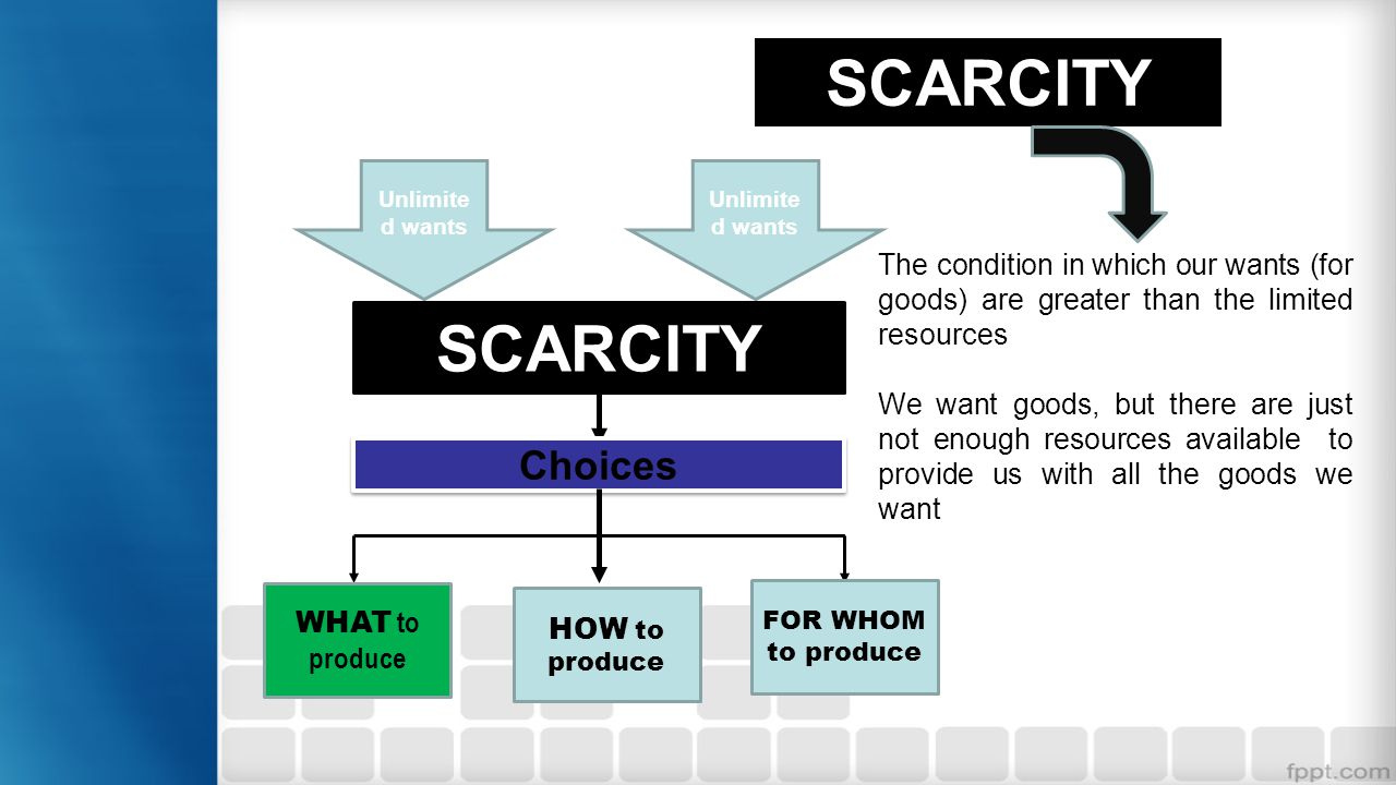 SCARCITY Unlimite d wants SCARCITY Choices WHAT to produce HOW to produce FOR WHOM to produce The condition in which our wants (for goods) are greater