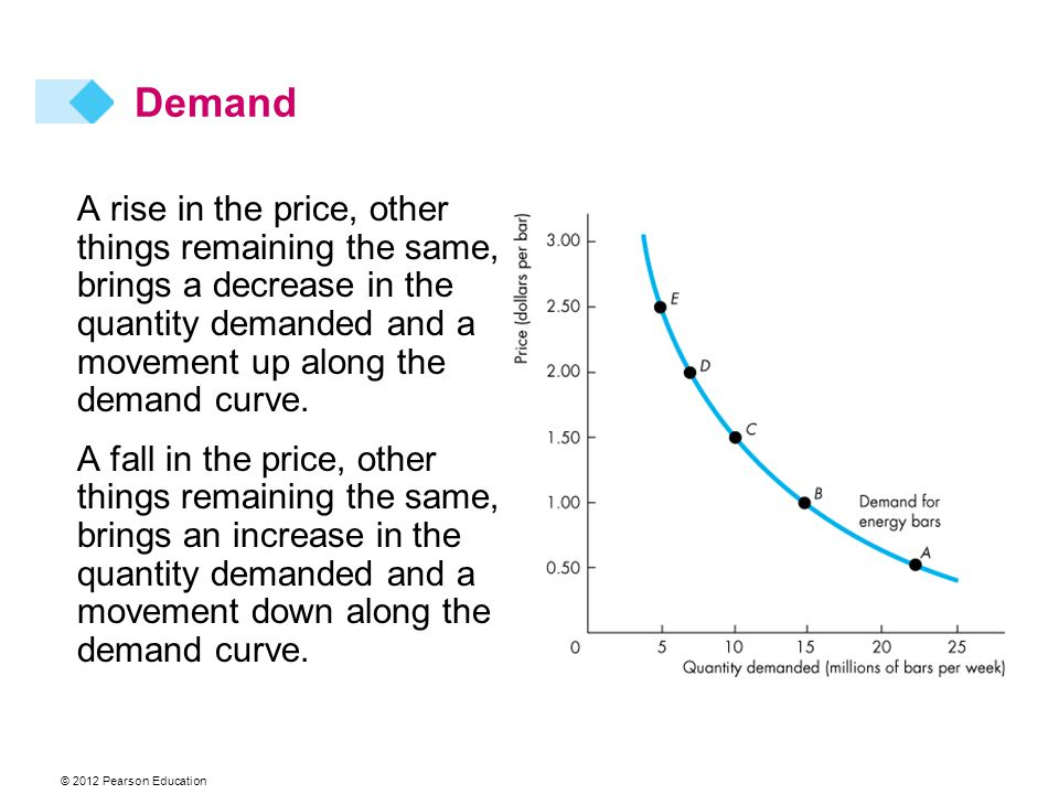 A rise in the price, other things remaining the same, brings a decrease in the quantity demanded and a movement up along the demand curve.