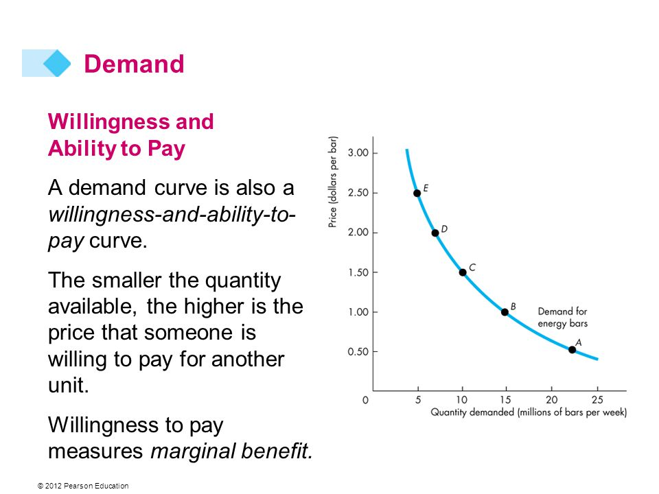 © 2012 Pearson Education Willingness and Ability to Pay A demand curve is also a willingness-and-ability-to- pay curve.
