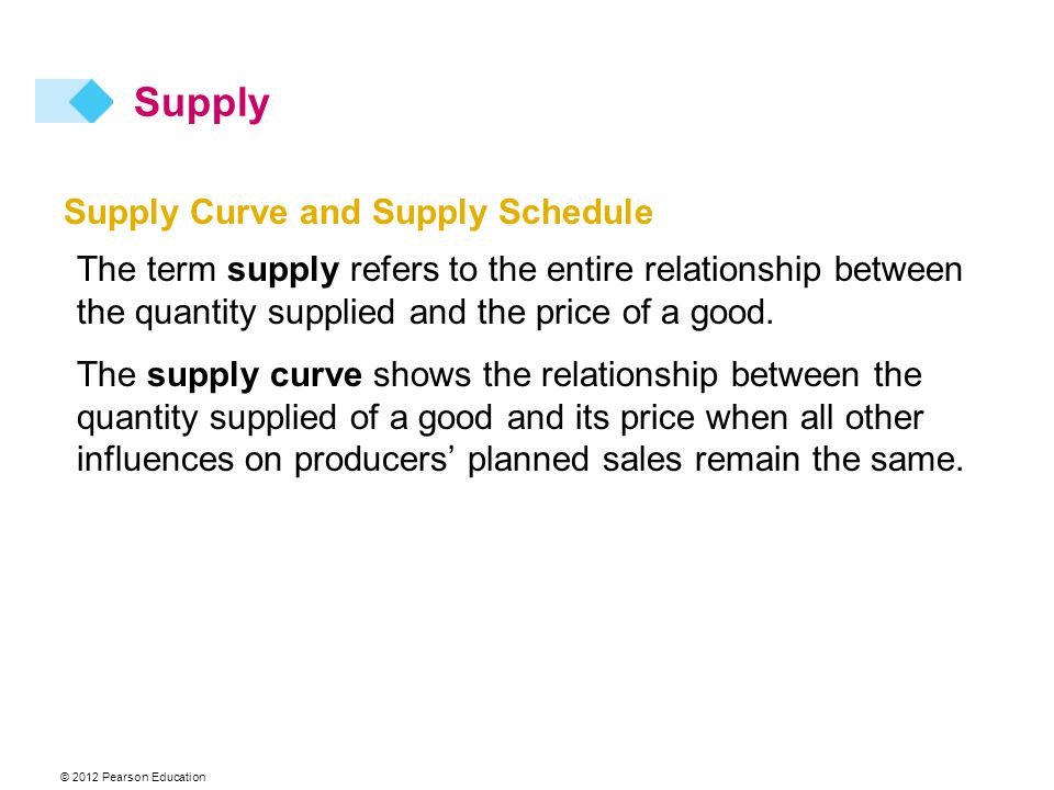 © 2012 Pearson Education Supply Curve and Supply Schedule The term supply refers to the entire relationship between the quantity supplied and the price of a good.