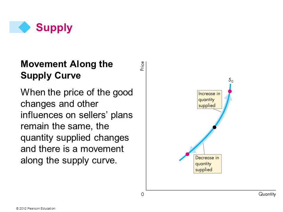 Movement Along the Supply Curve When the price of the good changes and other influences on sellers plans remain the same, the quantity supplied changes and there is a movement along the supply curve.