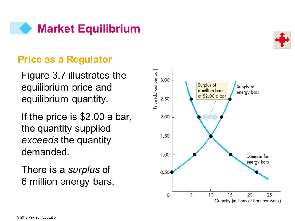© 2012 Pearson Education Price as a Regulator Figure 3.7 illustrates the equilibrium price and equilibrium quantity.