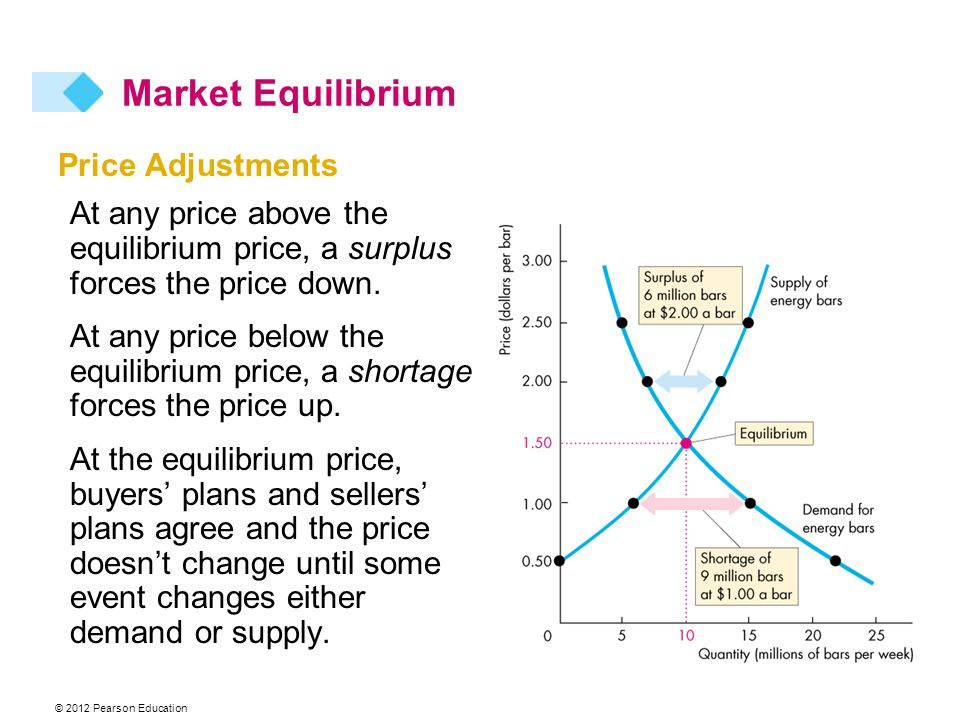 © 2012 Pearson Education Price Adjustments At any price above the equilibrium price, a surplus forces the price down.