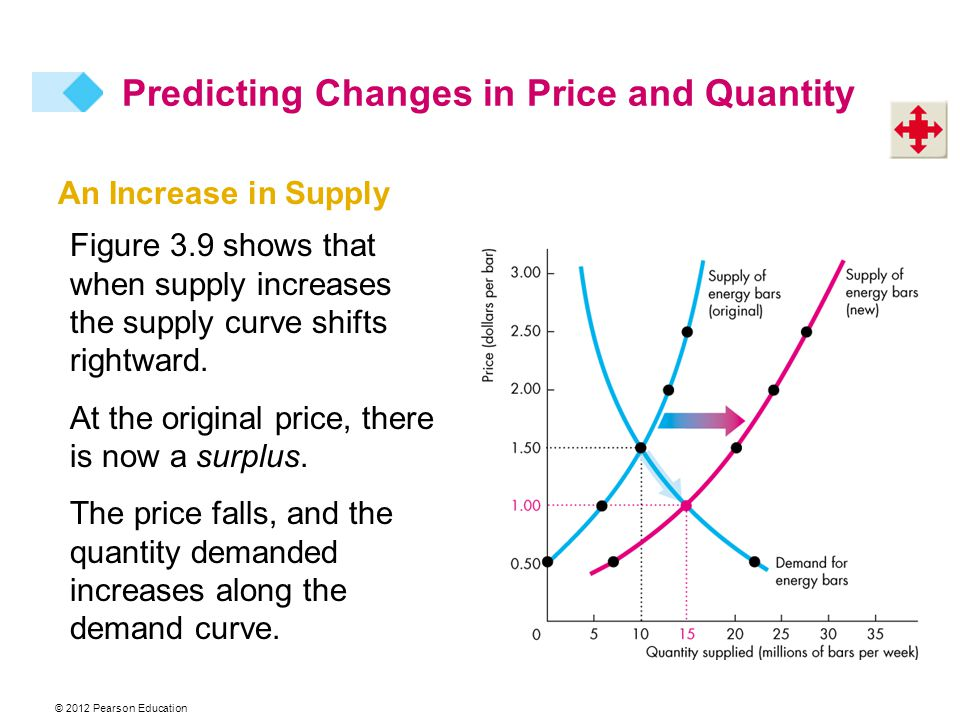 An Increase in Supply Figure 3.9 shows that when supply increases the supply curve shifts rightward.