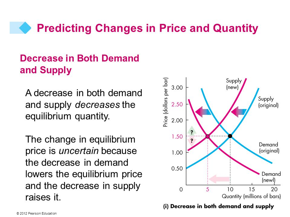 © 2012 Pearson Education Decrease in Both Demand and Supply A decrease in both demand and supply decreases the equilibrium quantity.