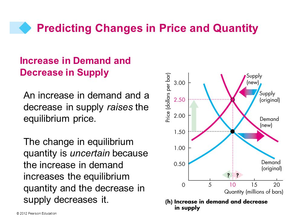 © 2012 Pearson Education Increase in Demand and Decrease in Supply An increase in demand and a decrease in supply raises the equilibrium price.
