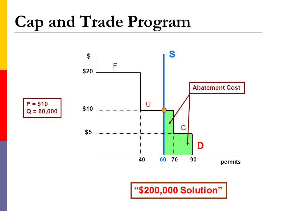 Cap and Trade Program permits $ $20 $10 $5 407090 F U C D S 60 Abatement Cost P = $10 Q = 60,000 $200,000 Solution