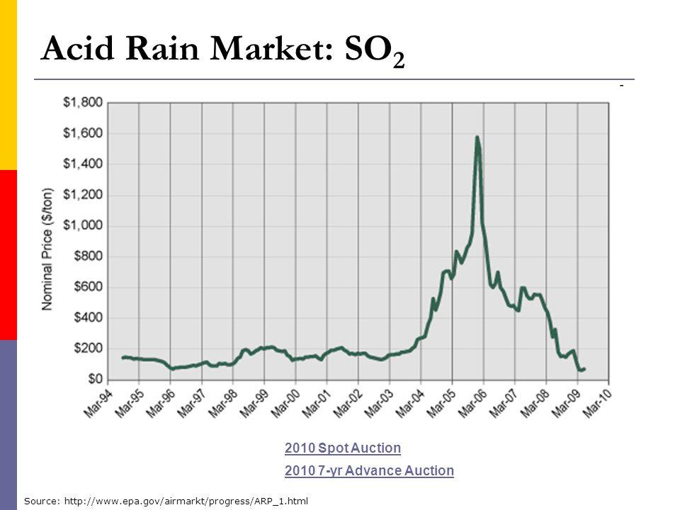 Acid Rain Market: SO 2 2010 Spot Auction 2010 7-yr Advance Auction Source: http://www.epa.gov/airmarkt/progress/ARP_1.html