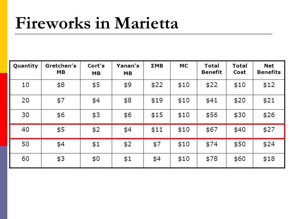Fireworks in Marietta QuantityGretchens MB Corts MB Yanans MB ΣMBMCTotal Benefit Total Cost Net Benefits 10$8$5$9$22$10$22$10$12 20$7$4$8$19$10$41$20$