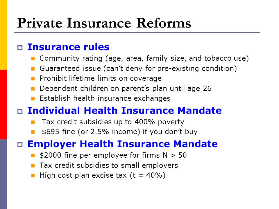 Private Insurance Reforms Insurance rules Community rating (age, area, family size, and tobacco use) Guaranteed issue (cant deny for pre-existing cond