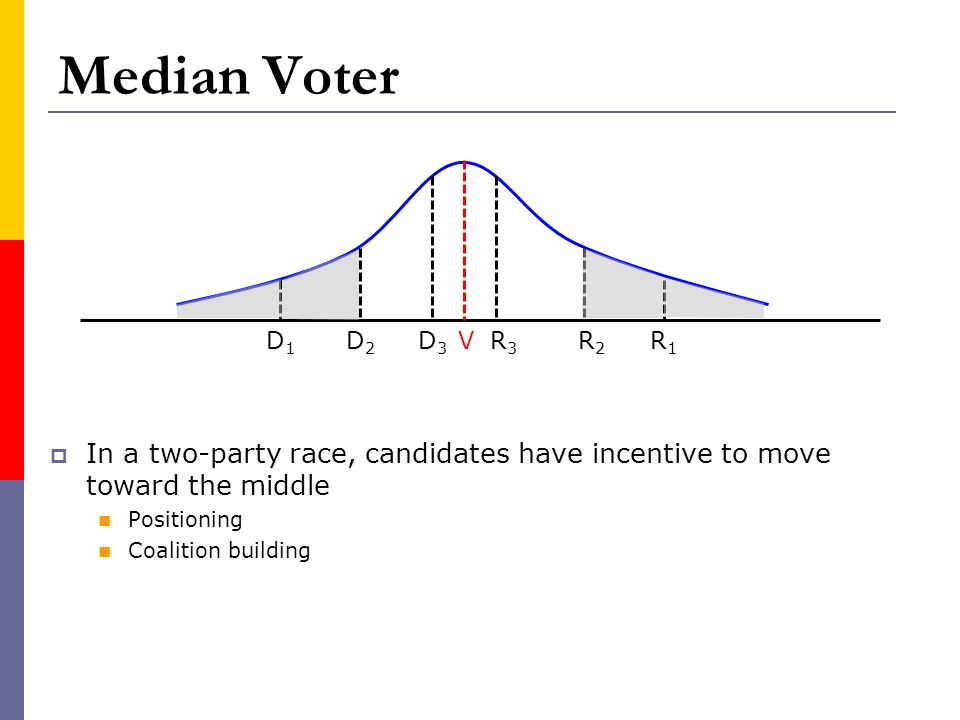 Median Voter In a two-party race, candidates have incentive to move toward the middle Positioning Coalition building VR1R1 D1D1 D2D2 D3D3 R3R3 R2R2