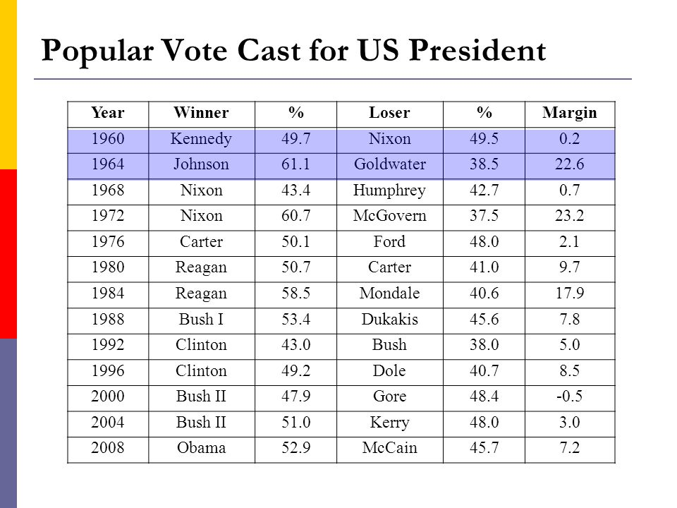 Popular Vote Cast for US President YearWinner%Loser%Margin 1960Kennedy49.7Nixon49.50.2 1964Johnson61.1Goldwater38.522.6 1968Nixon43.4Humphrey42.70.7 1