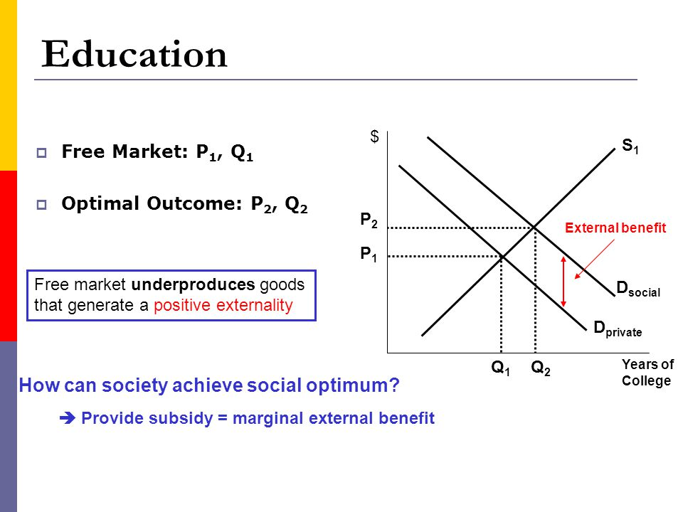 Education Free Market: P 1, Q 1 Optimal Outcome: P 2, Q 2 Years of College $ D private S1S1 Q1Q1 P1P1 P2P2 Q2Q2 D social External benefit How can soci
