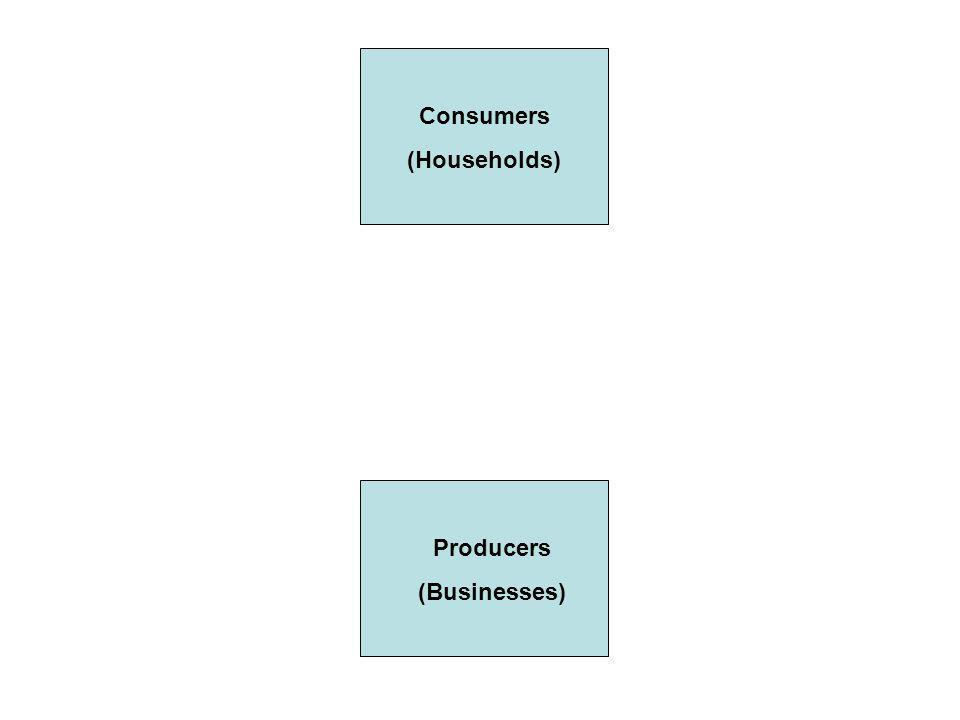 Consumers (Households) Producers (Businesses)