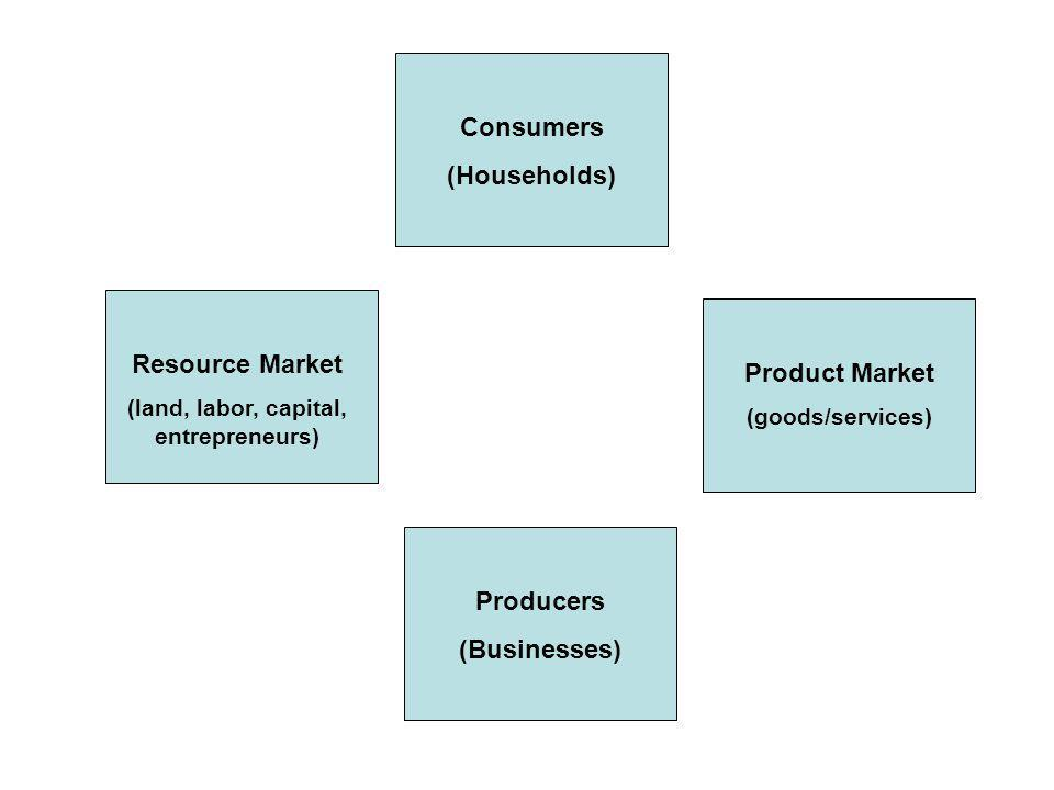 Consumers (Households) Producers (Businesses) Product Market (goods/services) Resource Market (land, labor, capital, entrepreneurs)