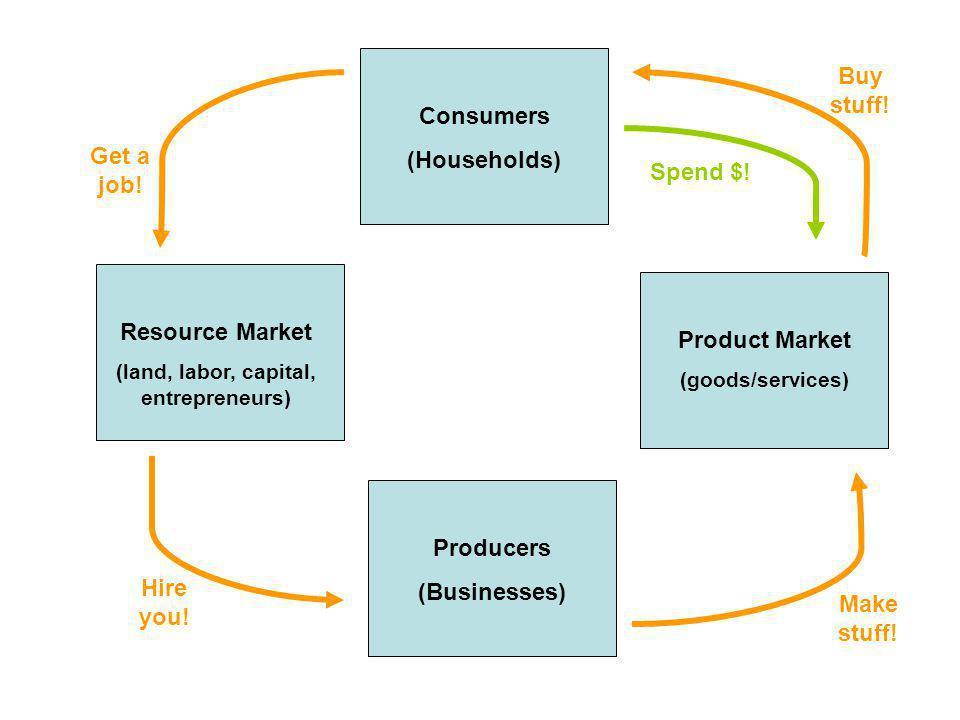 Consumers (Households) Producers (Businesses) Product Market (goods/services) Resource Market (land, labor, capital, entrepreneurs) Get a job.