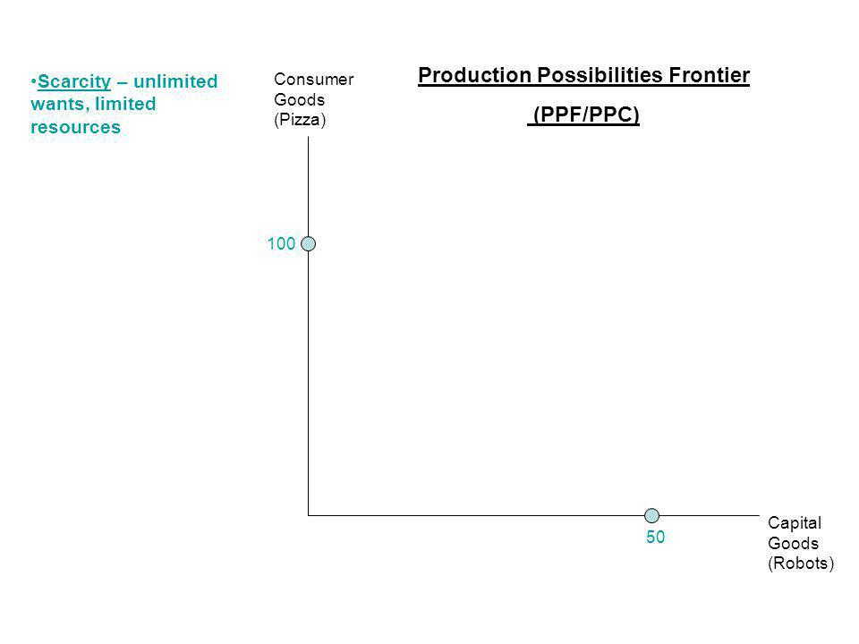 Production Possibilities Frontier (PPF/PPC) Capital Goods (Robots) Consumer Goods (Pizza) Scarcity – unlimited wants, limited resources 100 50