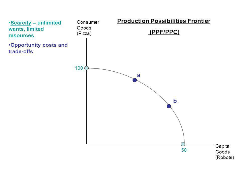 Production Possibilities Frontier (PPF/PPC) Capital Goods (Robots) Consumer Goods (Pizza) Scarcity – unlimited wants, limited resources Opportunity costs and trade-offs 100 50 90 25 50 45 a b.