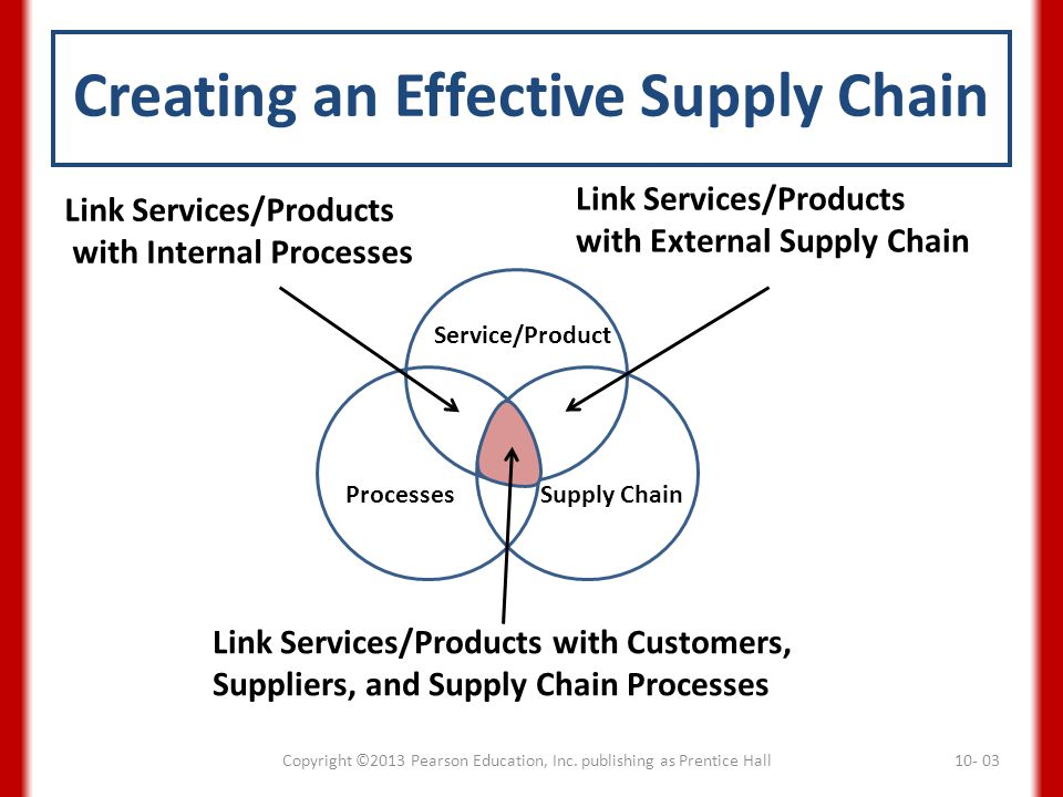 Service/Product ProcessesSupply Chain Link Services/Products with Internal Processes Link Services/Products with External Supply Chain Link Services/P