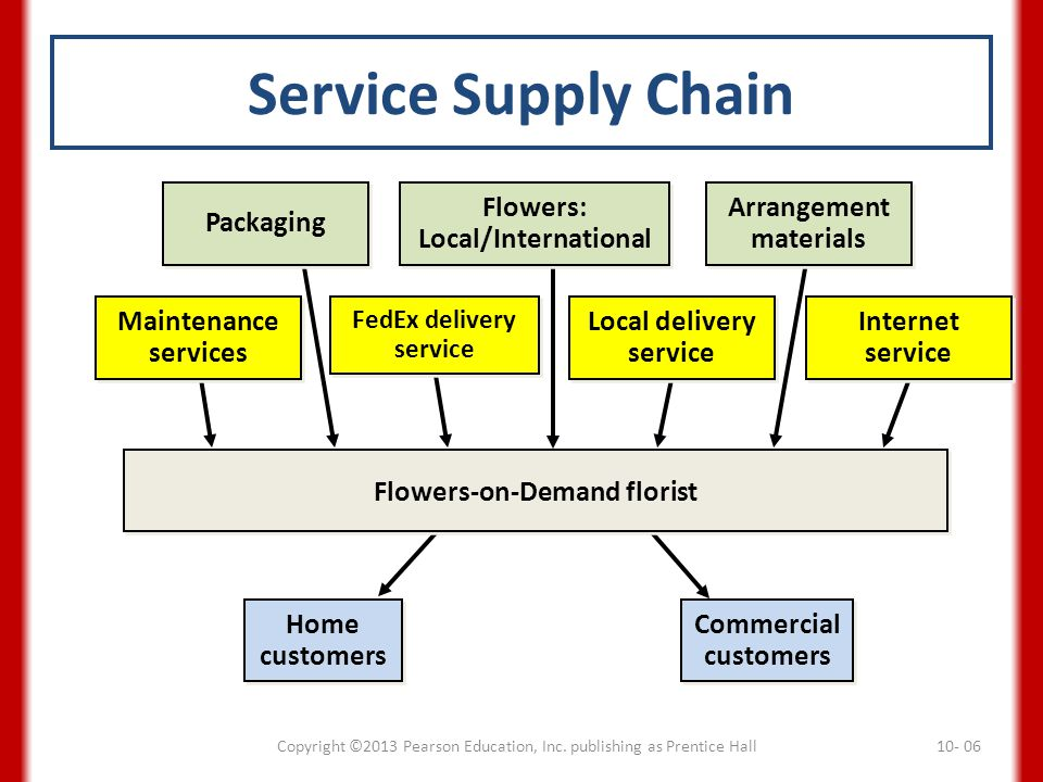 Service Supply Chain Copyright ©2013 Pearson Education, Inc. publishing as Prentice Hall10- 06 Home customers Home customers Commercial customers Comm