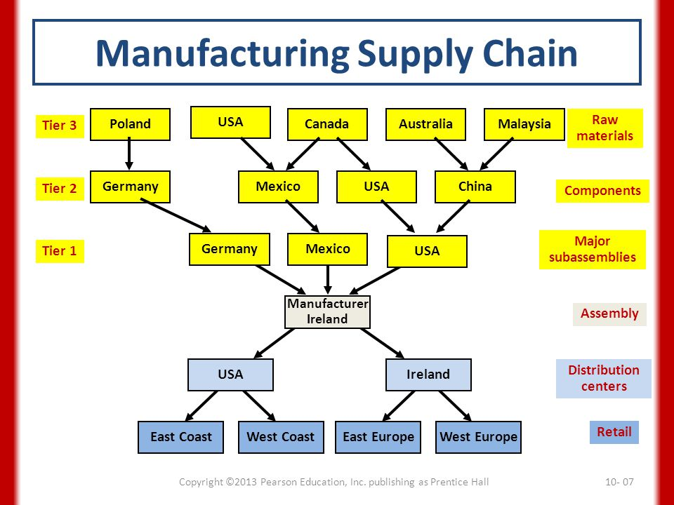 Manufacturing Supply Chain Copyright ©2013 Pearson Education, Inc. publishing as Prentice Hall10- 07 East CoastWest CoastEast EuropeWest Europe Retail