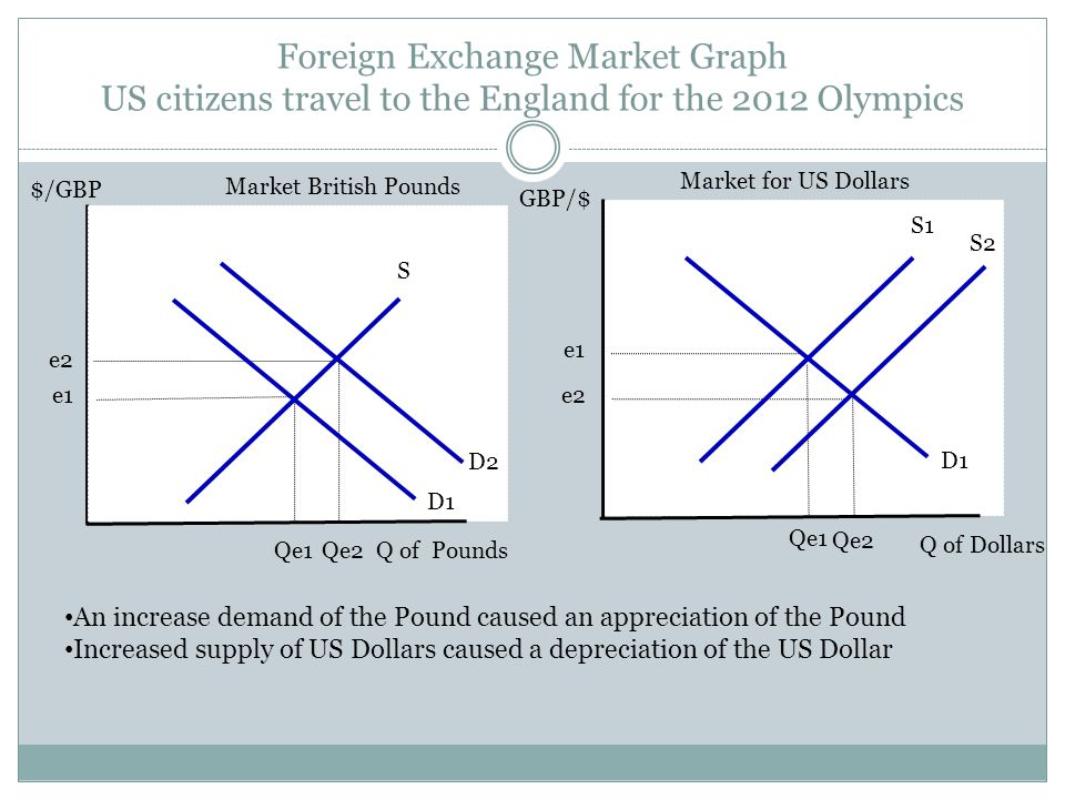 Foreign Exchange Market Graph Exchange Rate Quantity of Dollars Exchanged into Foreign Currency Equilibrium exchange rate Supply of currency Demand fo