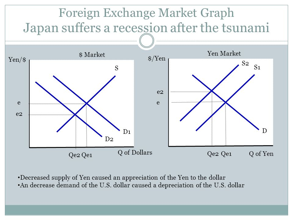 Foreign Exchange Market Graph French citizens travel to the United States to shop S D1 Q of Dollars e1 e2 Market for Dollars Qe1 Increased supply of E