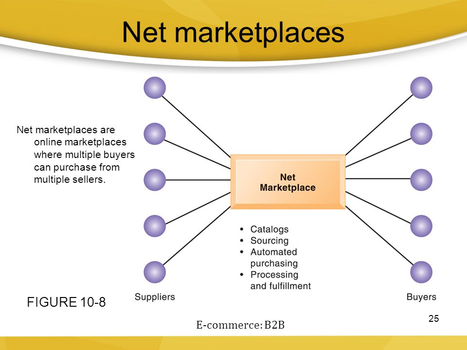 Net marketplaces 25 Net marketplaces are online marketplaces where multiple buyers can purchase from multiple sellers. FIGURE 10-8 E-commerce: B2B