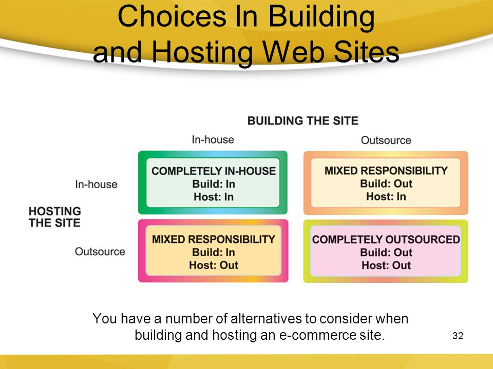 Choices In Building and Hosting Web Sites 32 You have a number of alternatives to consider when building and hosting an e-commerce site.