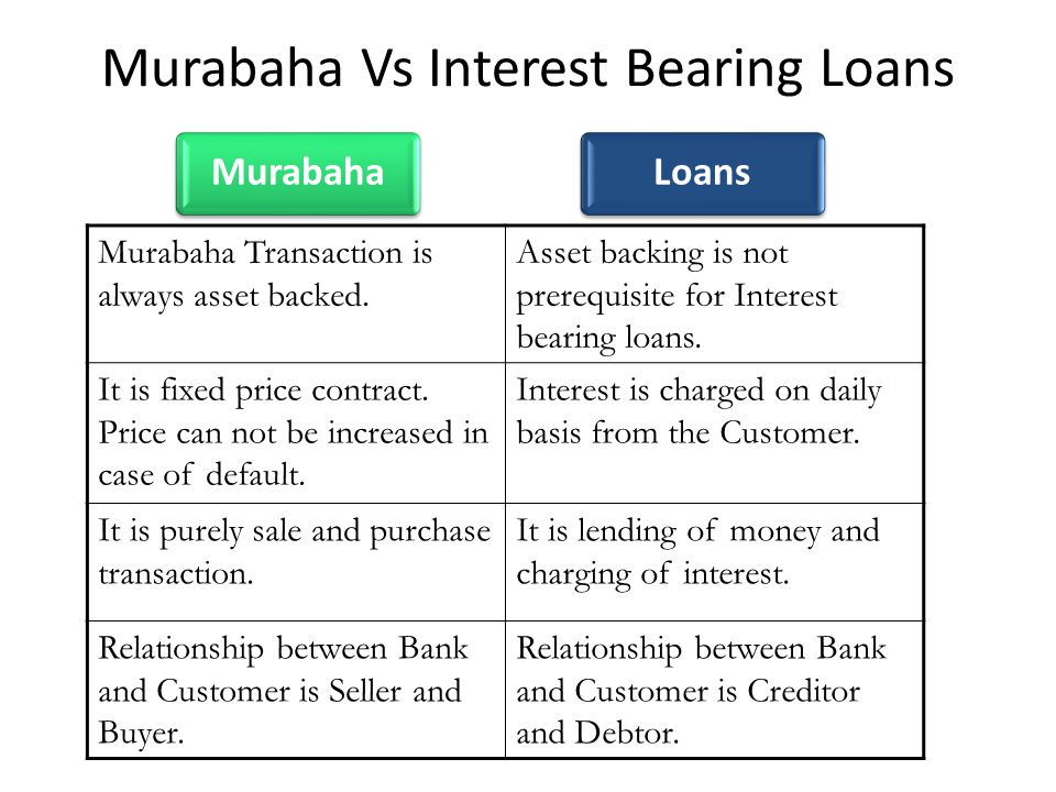 Murabaha Transaction is always asset backed. Asset backing is not prerequisite for Interest bearing loans. It is fixed price contract. Price can not b