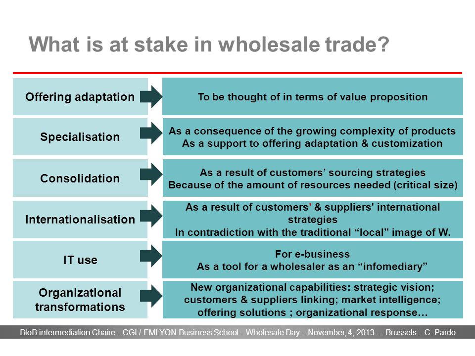 BtoB intermediation Chaire – CGI / EMLYON Business School – Wholesale Day – November, 4, 2013 – Brussels – C. Pardo What is at stake in wholesale trad