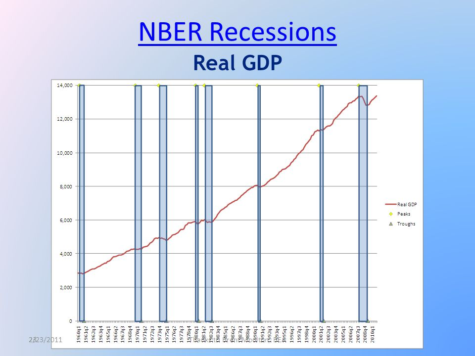 23 NBER Recessions Real GDP 2/23/2011Thanks to Brent Moulton, BEA