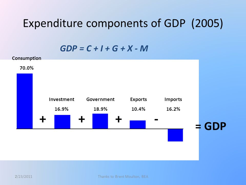 8 Income components of GDP (2005) = GDP Compensation 57.1% TOPI less subsidies 6.8% Net operating surplus 23.2% Consumption of fixed capital 12.6% Statistical discrepancy 0.3% ++++ 2/23/2011Thanks to Brent Moulton, BEA
