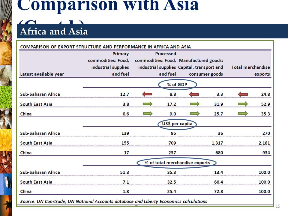 15 Comparison with Asia (Contd.) Africa and Asia