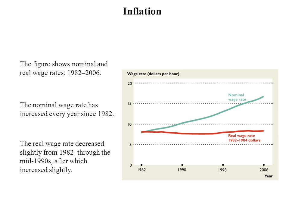 The figure shows nominal and real wage rates: 1982–2006. The nominal wage rate has increased every year since 1982. The real wage rate decreased sligh