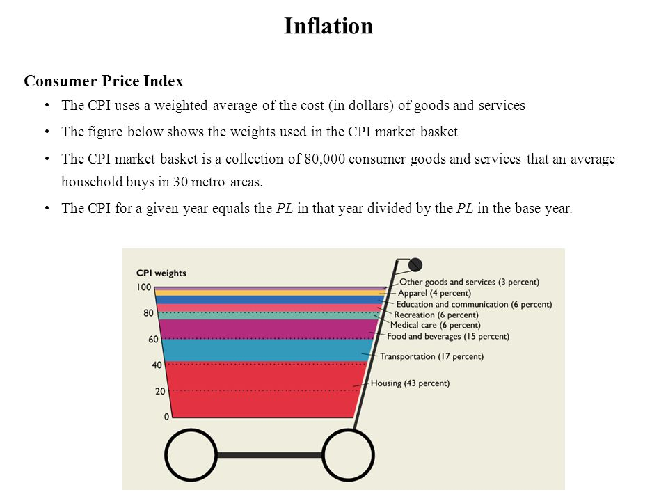 SRAS Inflationary Gap AD Inflation, Economic growth and Unemployment PL GDP Y FE An inflationary gap occurs when GDP exceeds potential GDP.