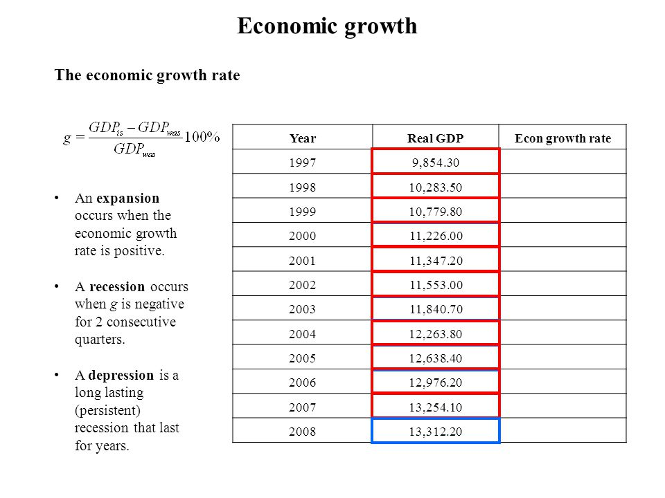 The economic growth rate YearReal GDPEcon growth rate 19979,854.30 – 199810,283.504.36 199910,779.804.83 200011,226.004.14 200111,347.201.08 200211,55